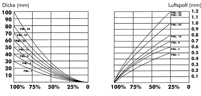 PML-Diagramm